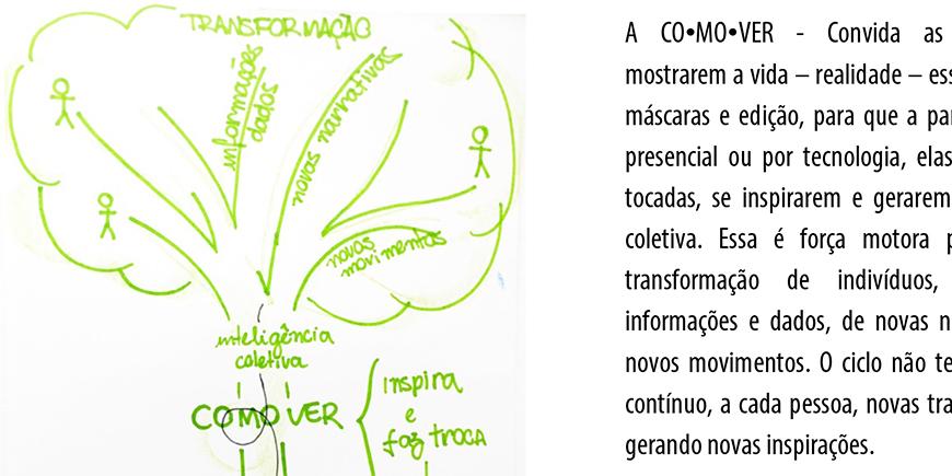 Processo de Comunicação com Consciência - COMOVER